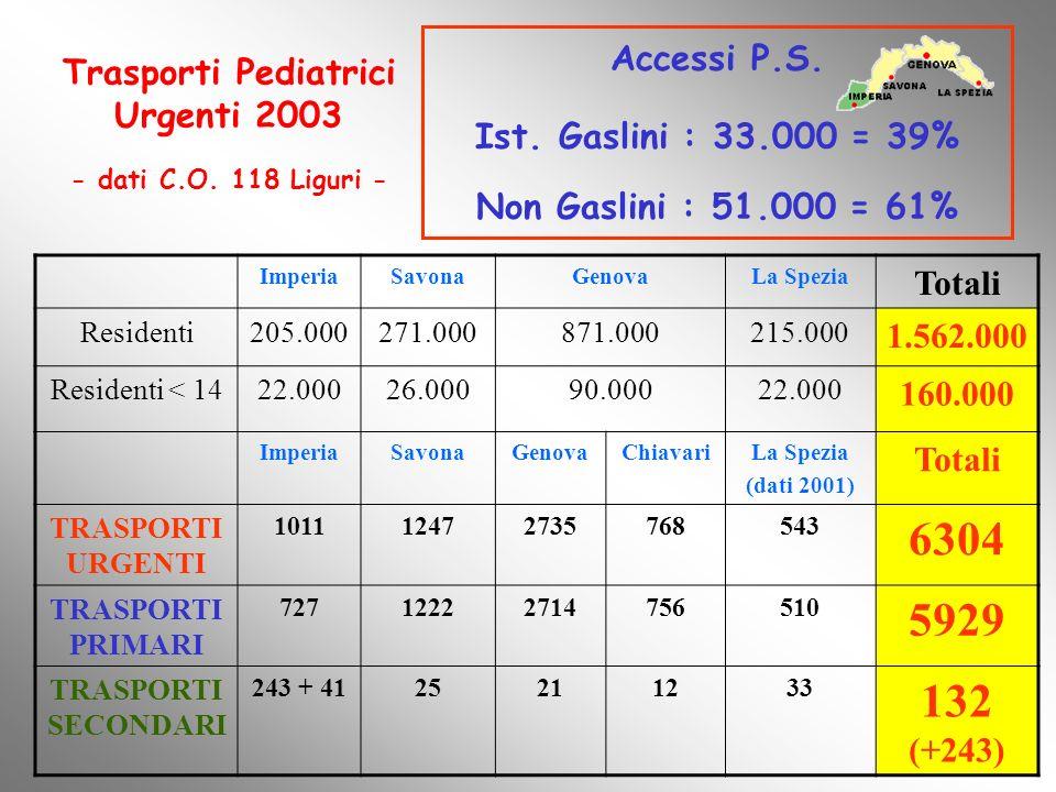 Trasporti Pediatrici Urgenti 2003 - dati C.O. 118 Liguri - ImperiaSavonaGenovaLa Spezia Totali Residenti205.000271.000871.000215.000 1.562.000 Residen
