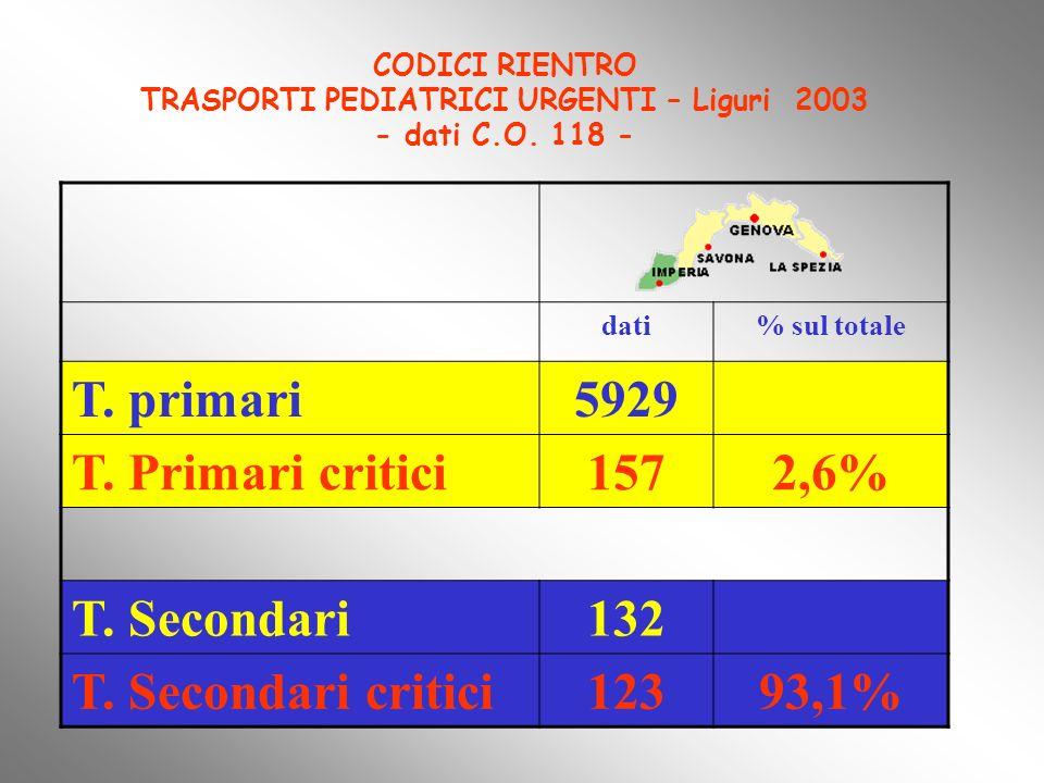 CODICI RIENTRO TRASPORTI PEDIATRICI URGENTI – Liguri 2003 - dati C.O. 118 - dati% sul totale T. primari5929 T. Primari critici1572,6% T. Secondari132
