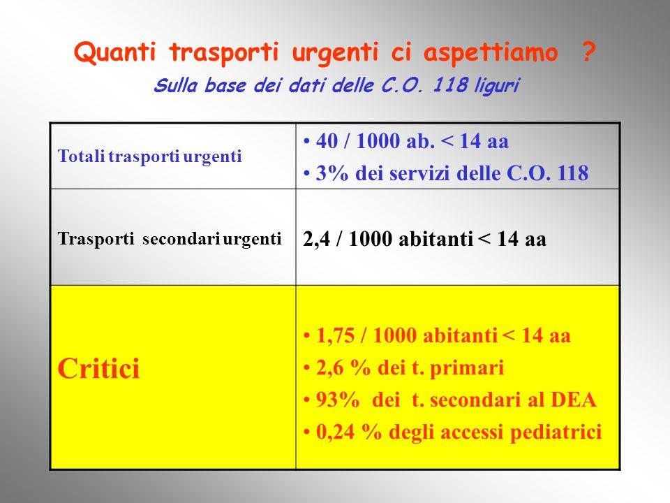 Quanti trasporti urgenti ci aspettiamo ? Sulla base dei dati delle C.O. 118 liguri Totali trasporti urgenti 40 / 1000 ab. < 14 aa 3% dei servizi delle