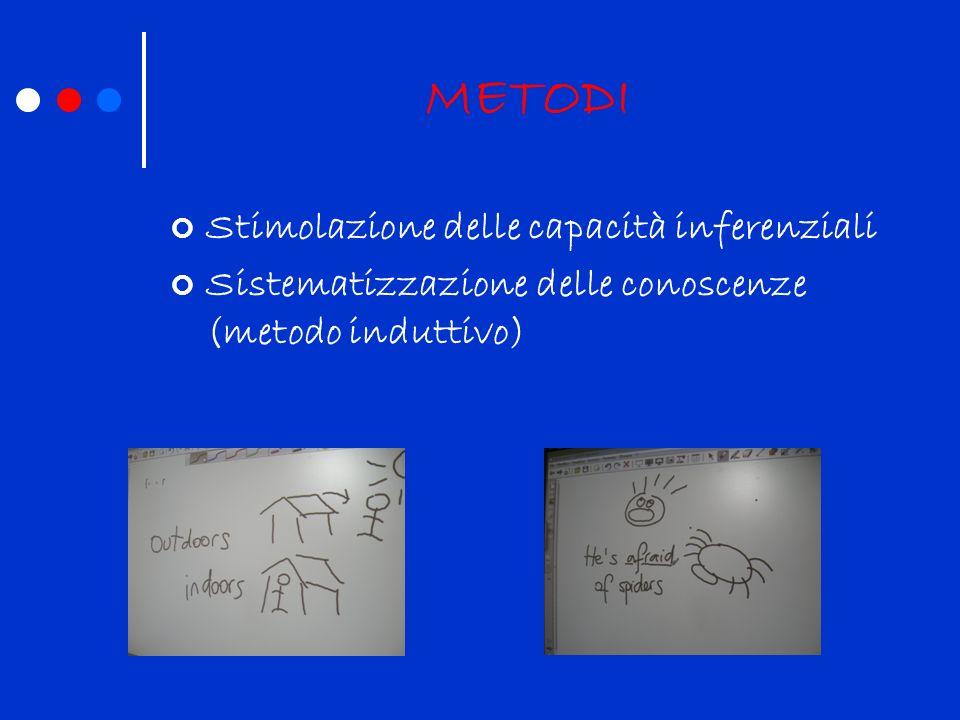 METODI Stimolazione delle capacità inferenziali Sistematizzazione delle conoscenze (metodo induttivo)
