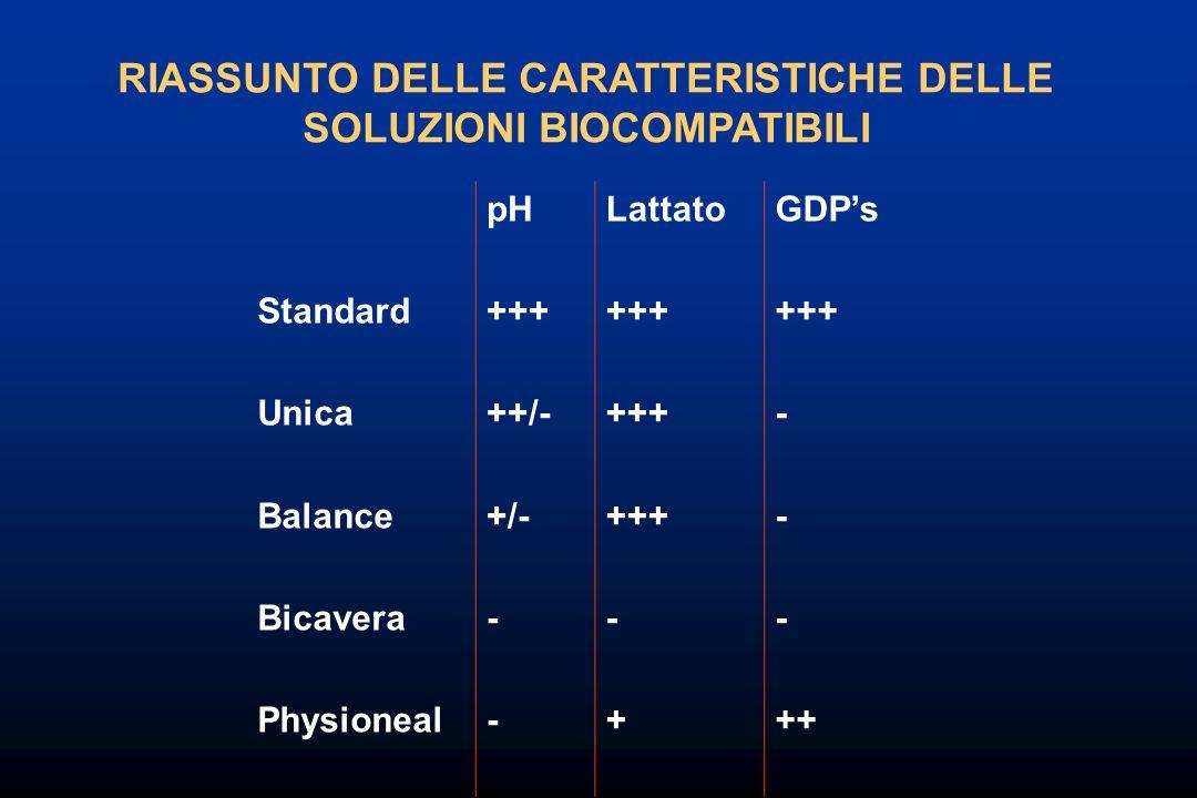 Standard Unica Balance Bicavera Physioneal pH +++ ++/- +/- - Lattato +++ - + GDPs +++ - ++ RIASSUNTO DELLE CARATTERISTICHE DELLE SOLUZIONI BIOCOMPATIB