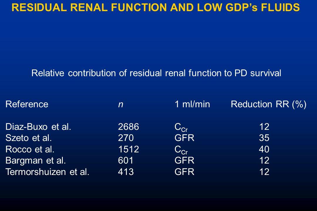 RESIDUAL RENAL FUNCTION AND LOW GDPs FLUIDS Referencen1 ml/minReduction RR (%) Diaz-Buxo et al. 2686C Cr 12 Szeto et al. 270GFR35 Rocco et al. 1512 C