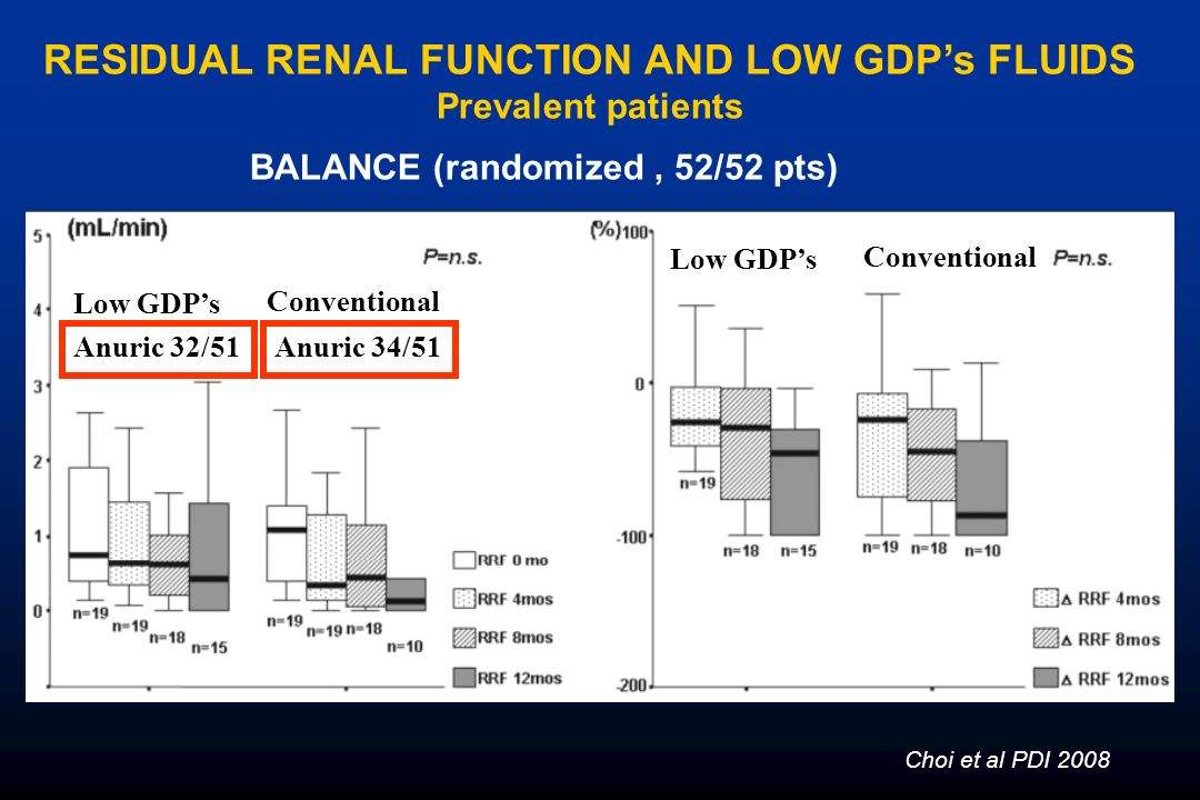 RESIDUAL RENAL FUNCTION AND LOW GDPs FLUIDS Prevalent patients Choi et al PDI 2008 Low GDPs Conventional Low GDPs Conventional Anuric 32/51Anuric 34/5