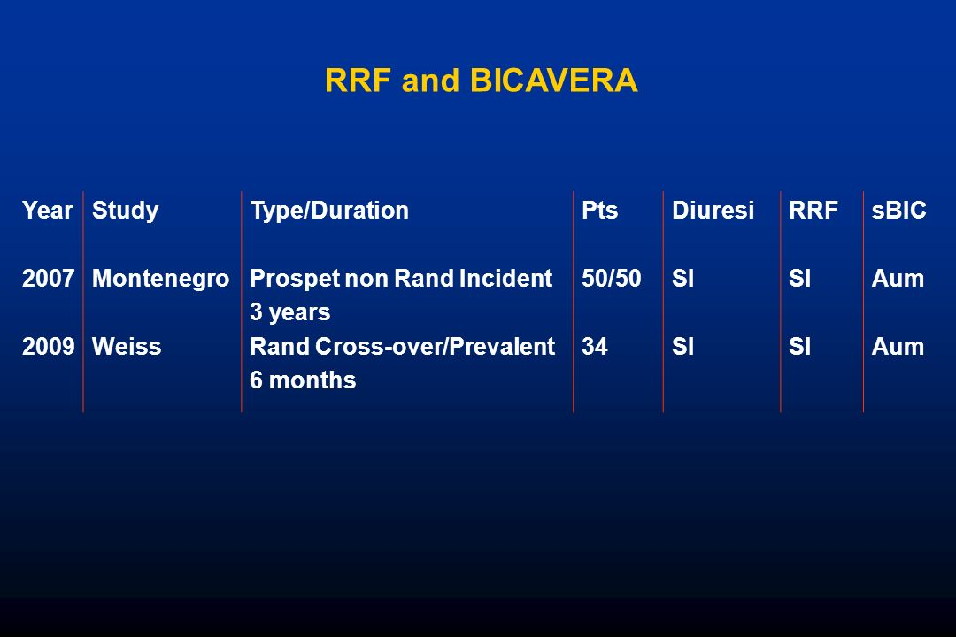 Year 2007 2009 Study Montenegro Weiss Type/Duration Prospet non Rand Incident 3 years Rand Cross-over/Prevalent 6 months Pts 50/50 34 Diuresi SI RRF S