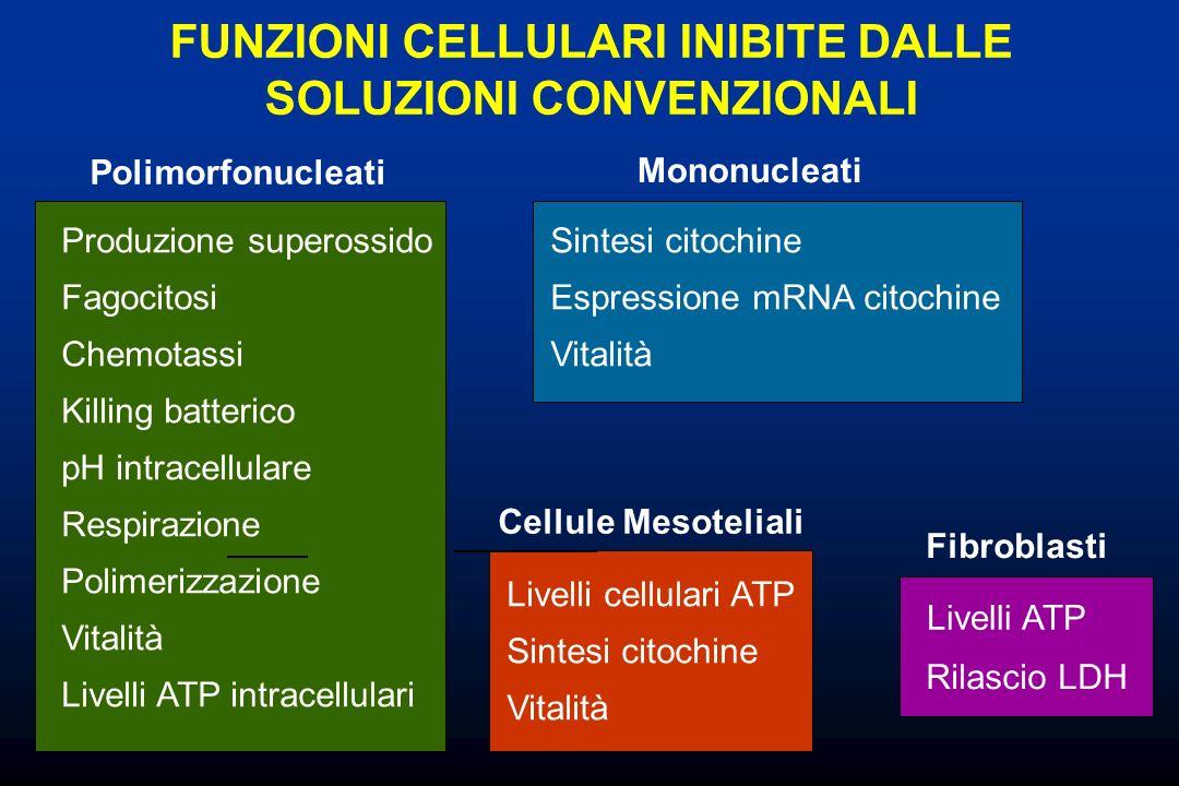 Polimorfonucleati Produzione superossido Fagocitosi Killing batterico Respirazione Chemotassi pH intracellulare Livelli ATP intracellulari Polimerizza