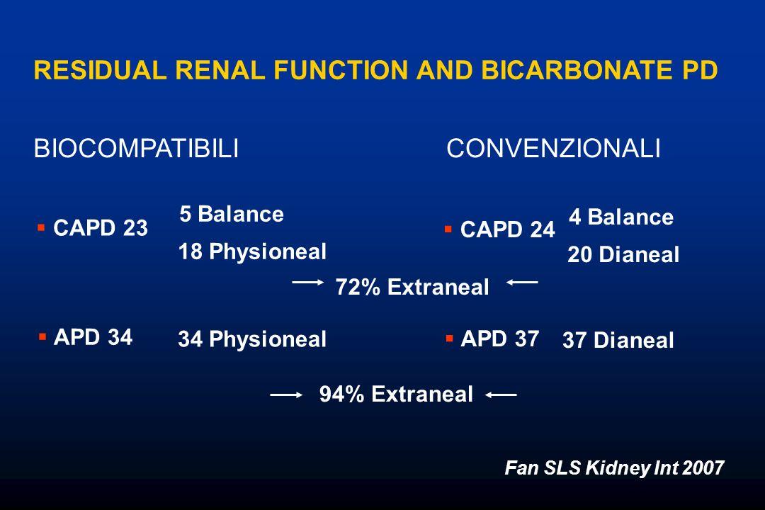 BIOCOMPATIBILICONVENZIONALI CAPD 23 5 Balance 18 Physioneal APD 34 34 Physioneal CAPD 24 APD 37 4 Balance 20 Dianeal 37 Dianeal Fan SLS Kidney Int 200