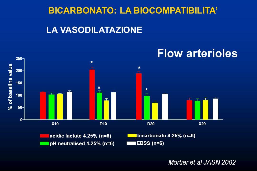 Flow arterioles BICARBONATO: LA BIOCOMPATIBILITA LA VASODILATAZIONE acidic lactate 4.25% (n=6) pH neutralised 4.25% (n=6) bicarbonate 4.25% (n=6) EBSS