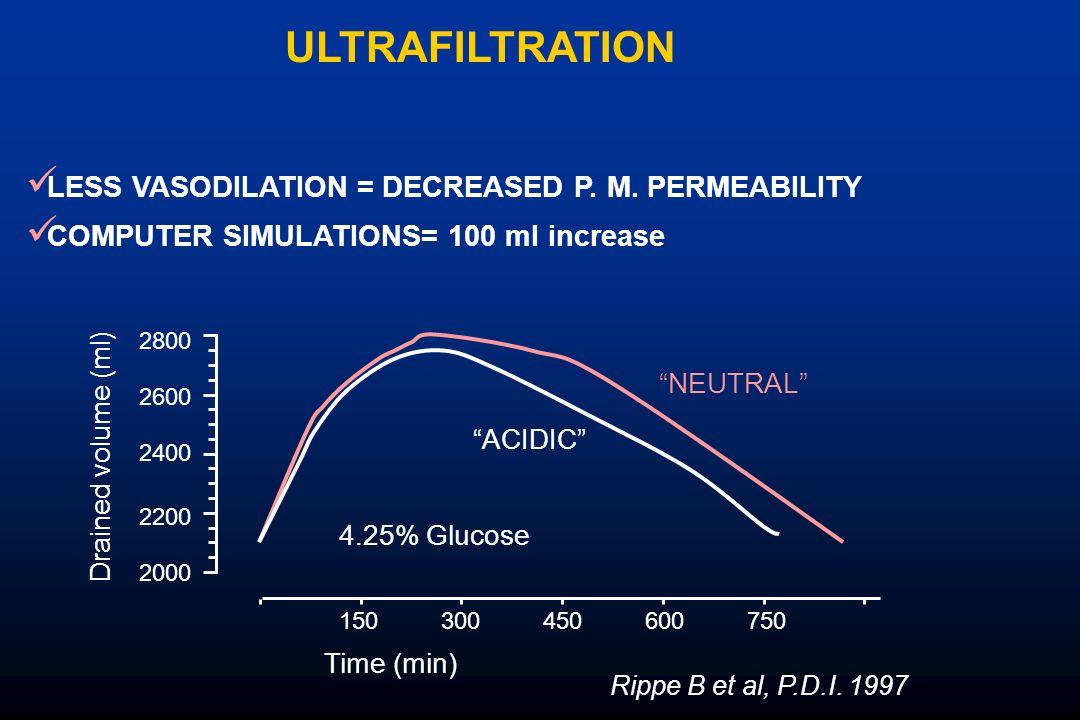 ULTRAFILTRATION LESS VASODILATION = DECREASED P. M. PERMEABILITY 300150600450750 2000 2200 2400 2600 2800 4.25% Glucose ACIDIC NEUTRAL Time (min) Drai