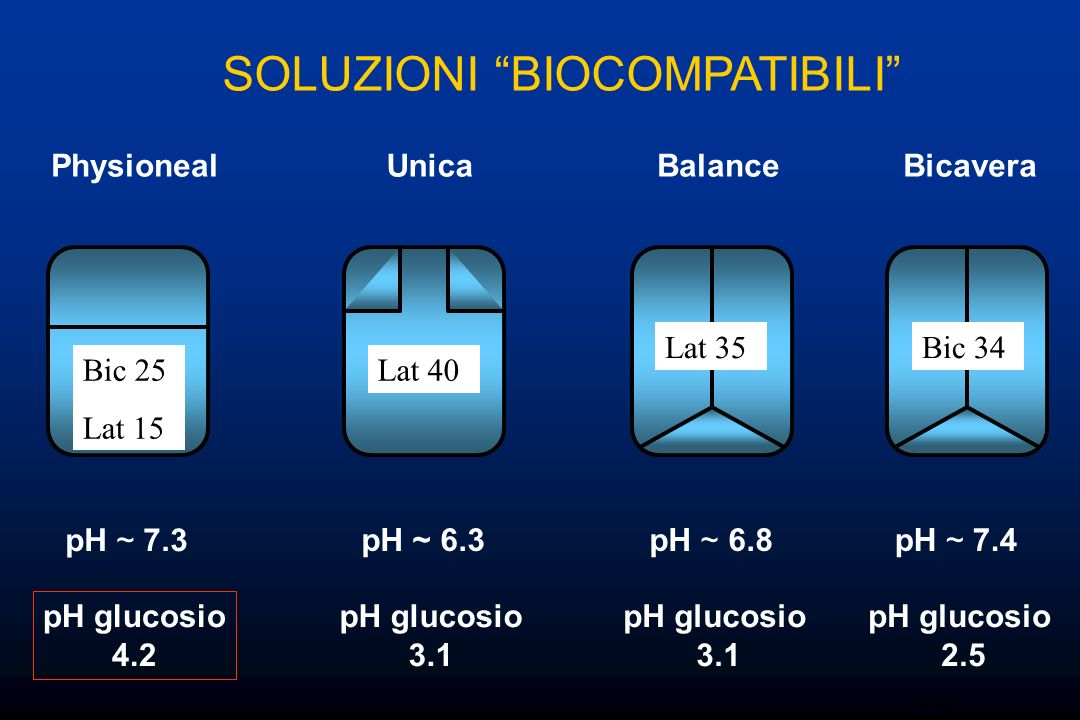 Flow arterioles BICARBONATO: LA BIOCOMPATIBILITA LA VASODILATAZIONE acidic lactate 4.25% (n=6) pH neutralised 4.25% (n=6) bicarbonate 4.25% (n=6) EBSS (n=6) X10D10D20X20 0 50 100 150 200 250 * * * * % of baseline value Mortier et al JASN 2002