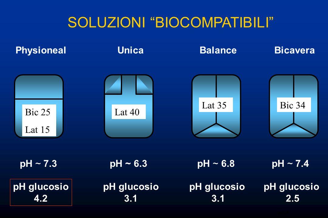 pH ~ 7.3 pH ~ 6.3pH ~ 6.8 SOLUZIONI BIOCOMPATIBILI rr07 PhysionealUnicaBalanceBicavera pH glucosio 4.2 pH glucosio 3.1 pH glucosio 3.1 pH ~ 7.4 pH glu