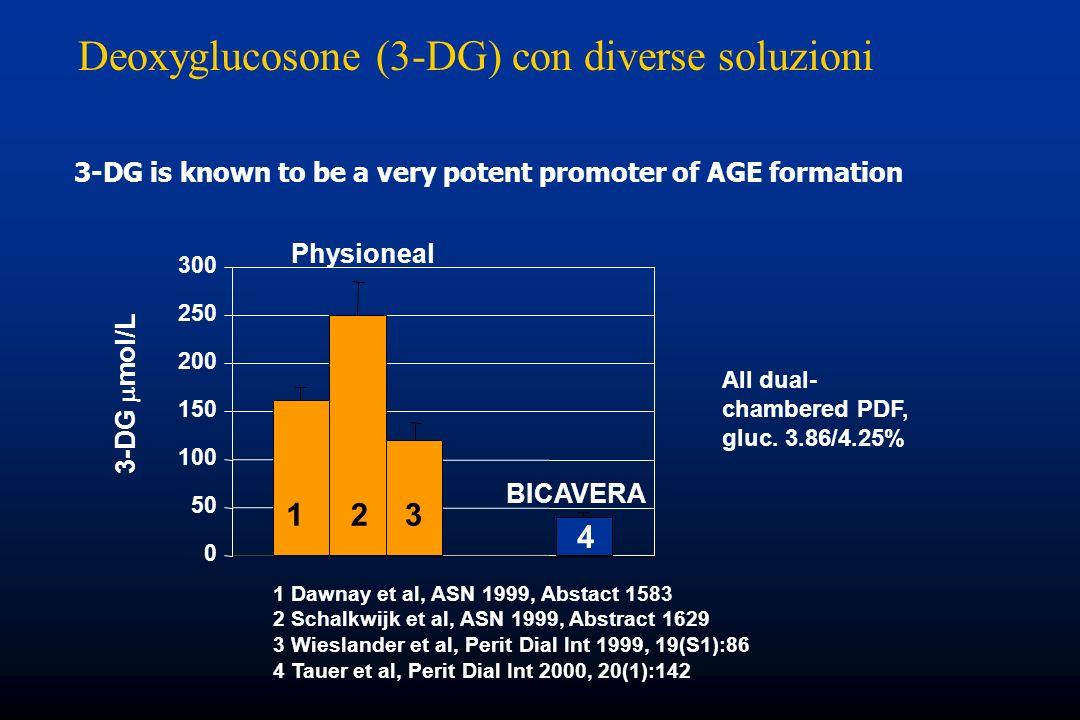 1 Dawnay et al, ASN 1999, Abstact 1583 2 Schalkwijk et al, ASN 1999, Abstract 1629 3 Wieslander et al, Perit Dial Int 1999, 19(S1):86 4 Tauer et al, P