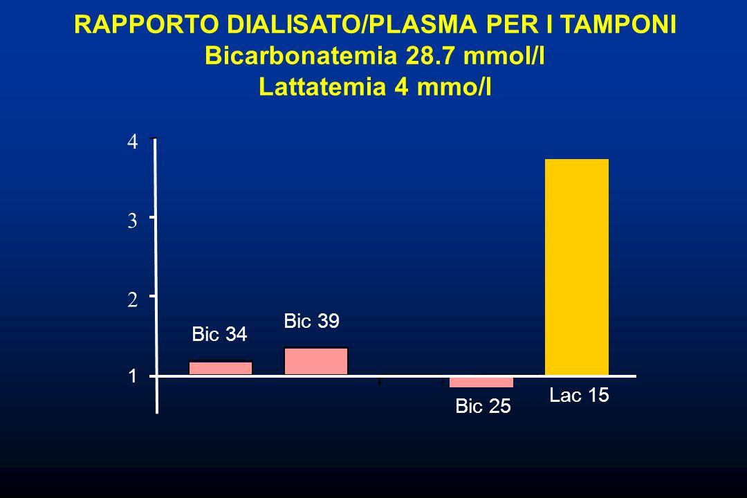 1 2 3 4 RAPPORTO DIALISATO/PLASMA PER I TAMPONI Bicarbonatemia 28.7 mmol/l Lattatemia 4 mmo/l Bic 34 Bic 39 Bic 25 Lac 15