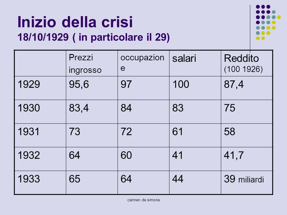 carmen de simone Inizio della crisi 18/10/1929 ( in particolare il 29) Prezzi ingrosso occupazion e salariReddito (100 1926) 192995,69710087,4 193083,