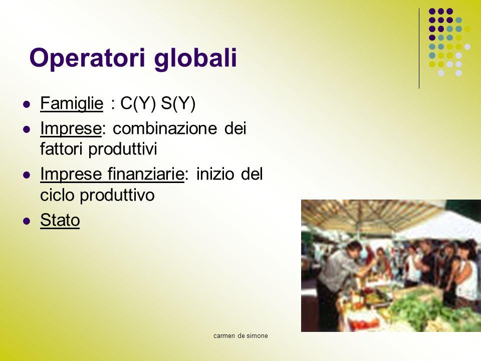 carmen de simone Operatori globali Famiglie : C(Y) S(Y) Imprese: combinazione dei fattori produttivi Imprese finanziarie: inizio del ciclo produttivo