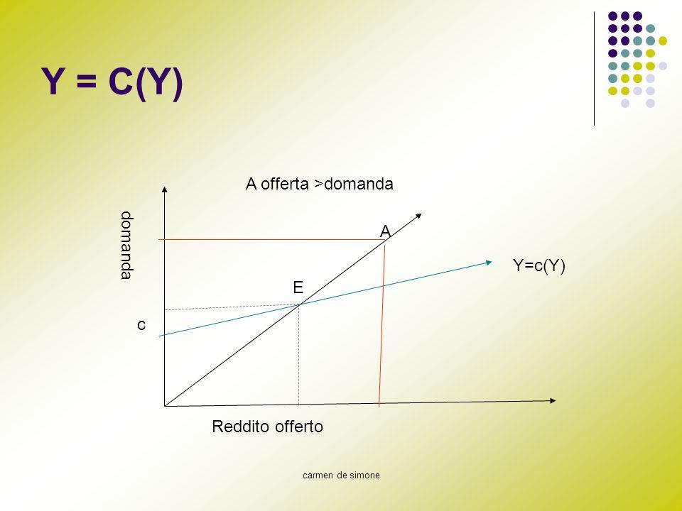 carmen de simone Y = C(Y) Reddito offerto domanda c A A offerta >domanda E Y=c(Y)
