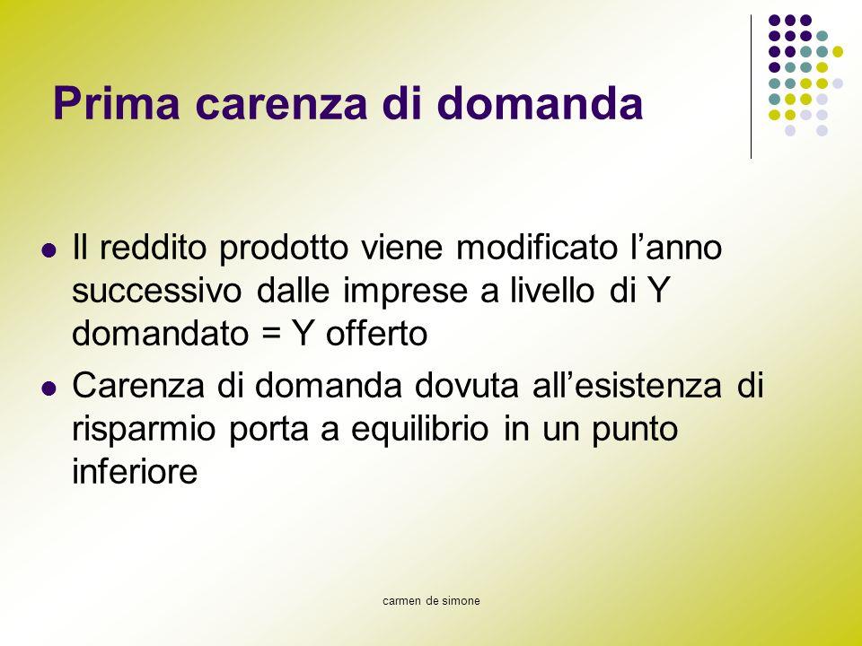 carmen de simone Prima carenza di domanda Il reddito prodotto viene modificato lanno successivo dalle imprese a livello di Y domandato = Y offerto Car