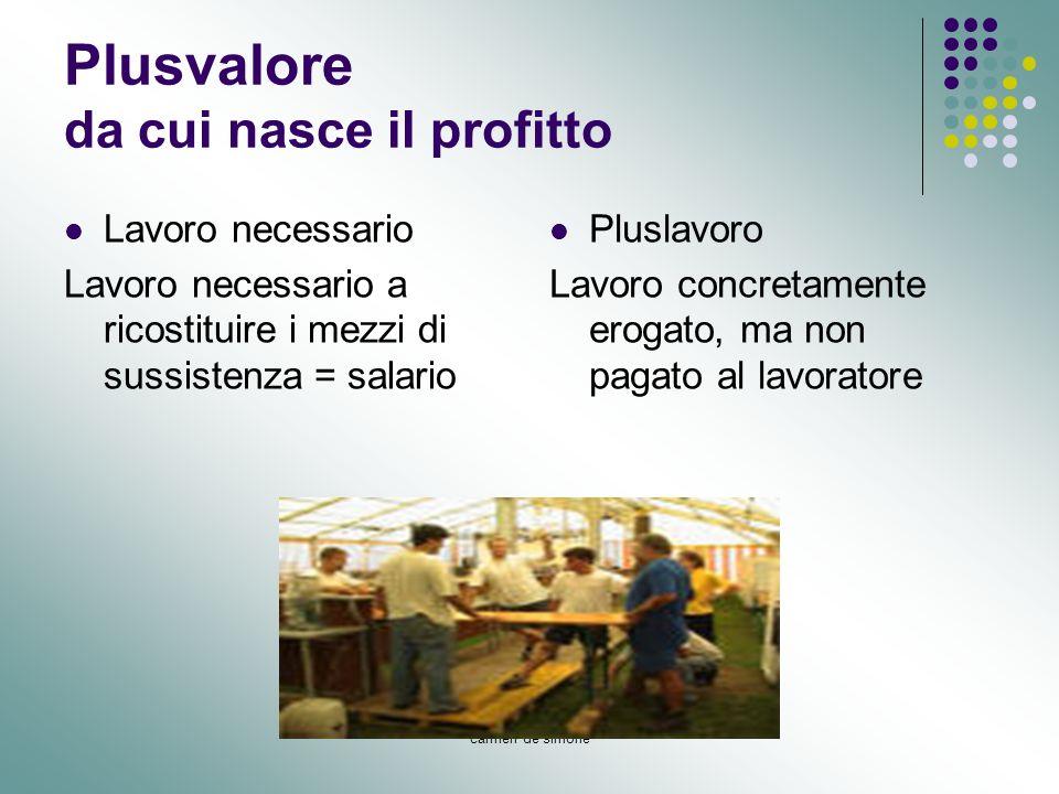 carmen de simone Plusvalore da cui nasce il profitto Lavoro necessario Lavoro necessario a ricostituire i mezzi di sussistenza = salario Pluslavoro La