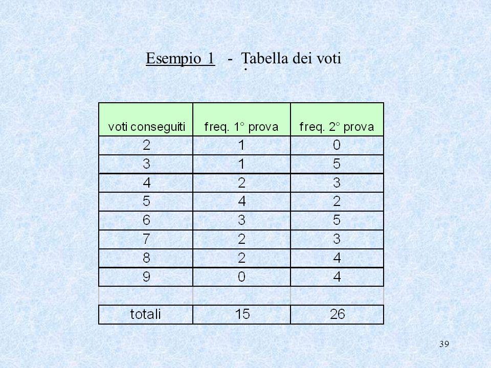 38 La Mediana La Mediana è una media di posizione, è uguale al valore che si trova al centro di una distribuzione ordinata in modo crescente (o decres