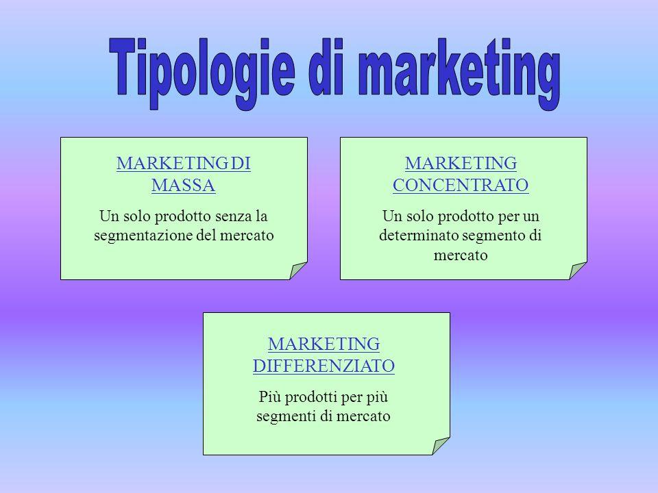 MARKETING DI MASSA Un solo prodotto senza la segmentazione del mercato MARKETING CONCENTRATO Un solo prodotto per un determinato segmento di mercato M