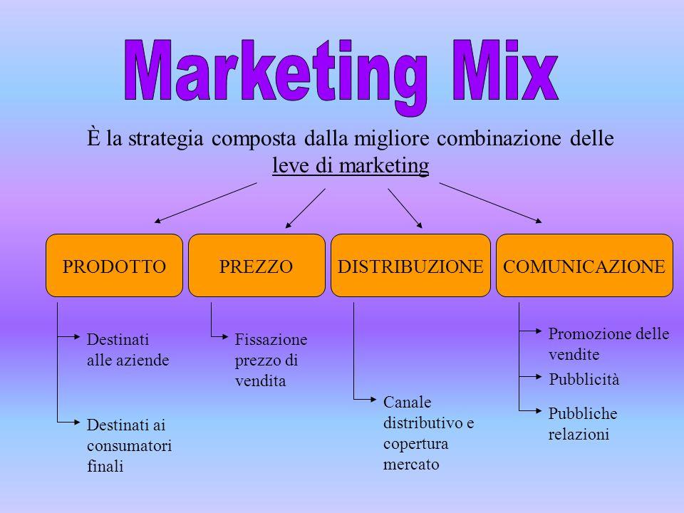 È la strategia composta dalla migliore combinazione delle leve di marketing PRODOTTOPREZZODISTRIBUZIONECOMUNICAZIONE Destinati alle aziende Destinati