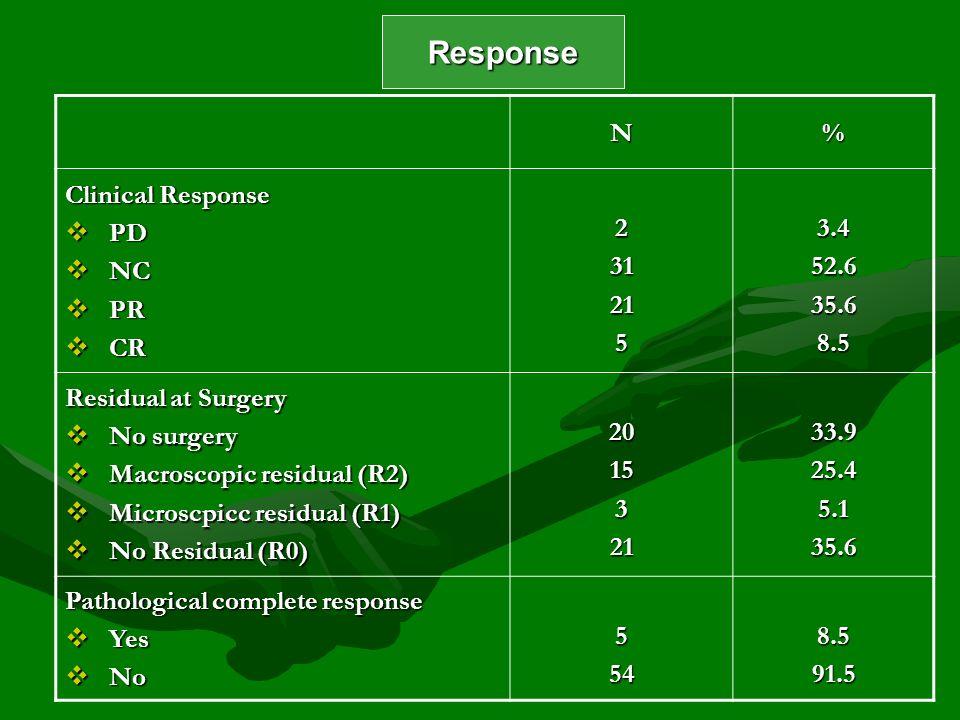 N% Clinical Response PD PD NC NC PR PR CR CR 2312153.452.635.68.5 Residual at Surgery No surgery No surgery Macroscopic residual (R2) Macroscopic resi