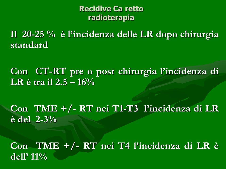 Recidive Ca retto radioterapia Il 20-25 % è lincidenza delle LR dopo chirurgia standard Con CT-RT pre o post chirurgia lincidenza di LR è tra il 2.5 –