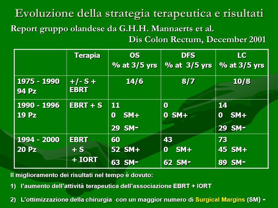 Evoluzione della strategia terapeutica e risultati Report gruppo olandese da G.H.H. Mannaerts et al. Dis Colon Rectum, December 2001 Dis Colon Rectum,