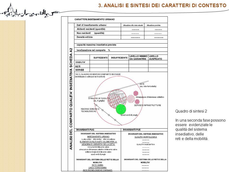 Quadro di sintesi 2 In una seconda fase possono essere evidenziate le qualità del sistema insediativo, delle reti e della mobilità. 3. ANALISI E SINTE