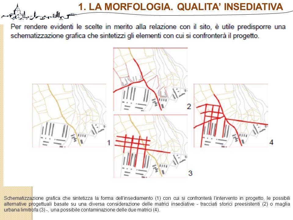 Schematizzazione grafica che sintetizza la forma dellinsediamento (1) con cui si confronterà lintervento in progetto, le possibili alternative progett