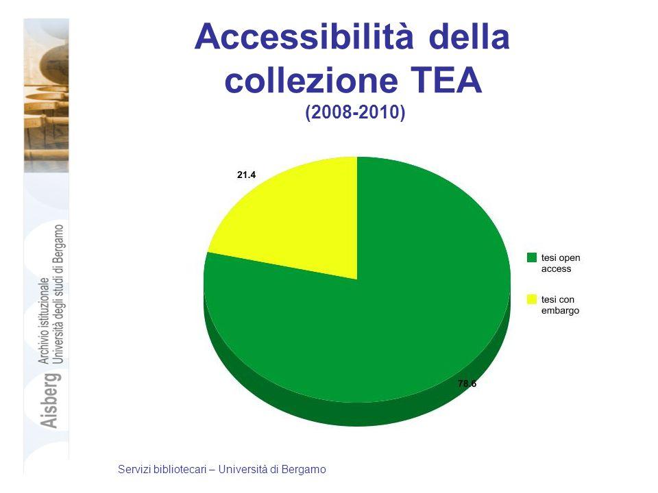 Accessibilità della collezione TEA (2008-2010) Servizi bibliotecari – Università di Bergamo
