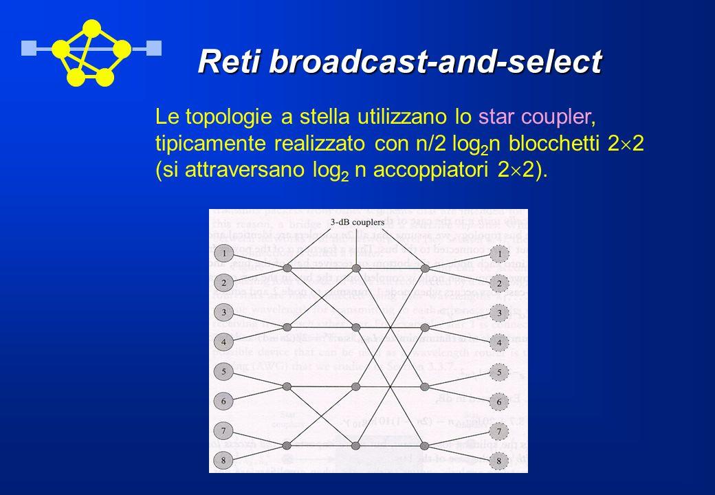 Reti broadcast-and-select Le topologie a stella utilizzano lo star coupler, tipicamente realizzato con n/2 log 2 n blocchetti 2 2 (si attraversano log 2 n accoppiatori 2 2).