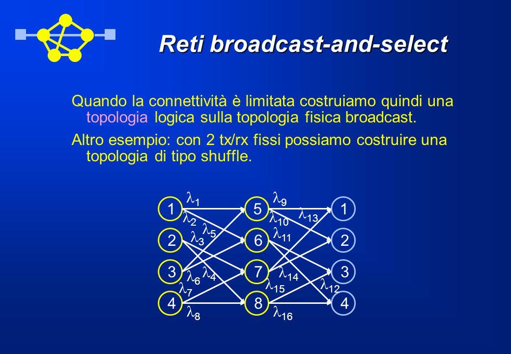 Reti broadcast-and-select Quando la connettività è limitata costruiamo quindi una topologia logica sulla topologia fisica broadcast.