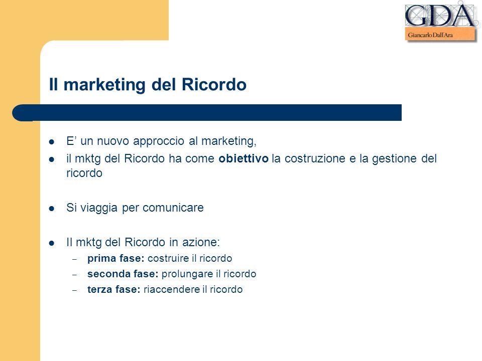 Il marketing del Ricordo E un nuovo approccio al marketing, il mktg del Ricordo ha come obiettivo la costruzione e la gestione del ricordo Si viaggia