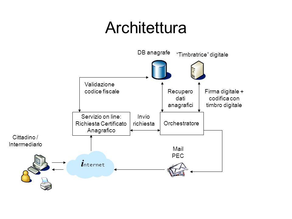 Architettura Servizio on line: Richiesta Certificato Anagrafico DB anagrafe Orchestratore Invio richiesta Recupero dati anagrafici Timbratrice digital