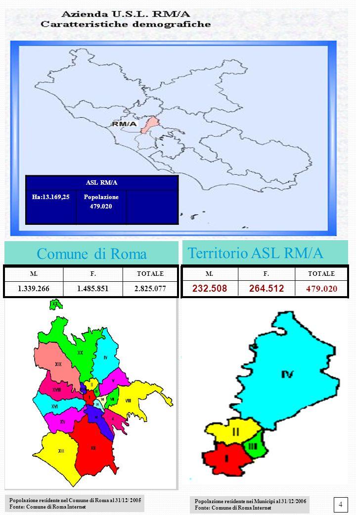 1 Territorio ASL RM/A Comune di Roma M.F.TOTALE 1.339.2661.485.8512.825.077 M.F.TOTALE 232.508264.512 479.020 Popolazione residente nel Comune di Roma