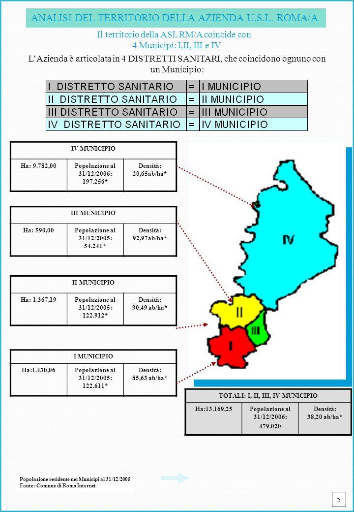ANALISI DEL TERRITORIO DELLA AZIENDA U.S.L. ROMA/A Il territorio della ASL RM/A coincide con 4 Municipi: I,II, III e IV LAzienda è articolata in 4 DIS