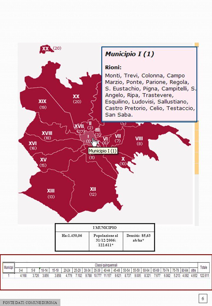 I MUNICIPIO Ha:1.430,06Popolazione al 31/12/2006: 122.611* Densità: 85,63 ab/ha* FONTE DATI: COMUNE DI ROMA 6