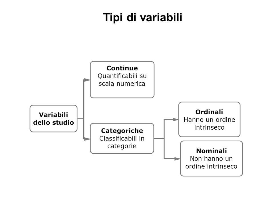 Tipi di variabili