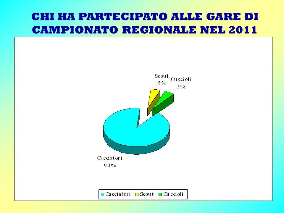 CHI HA PARTECIPATO ALLE GARE DI CAMPIONATO REGIONALE NEL 2011