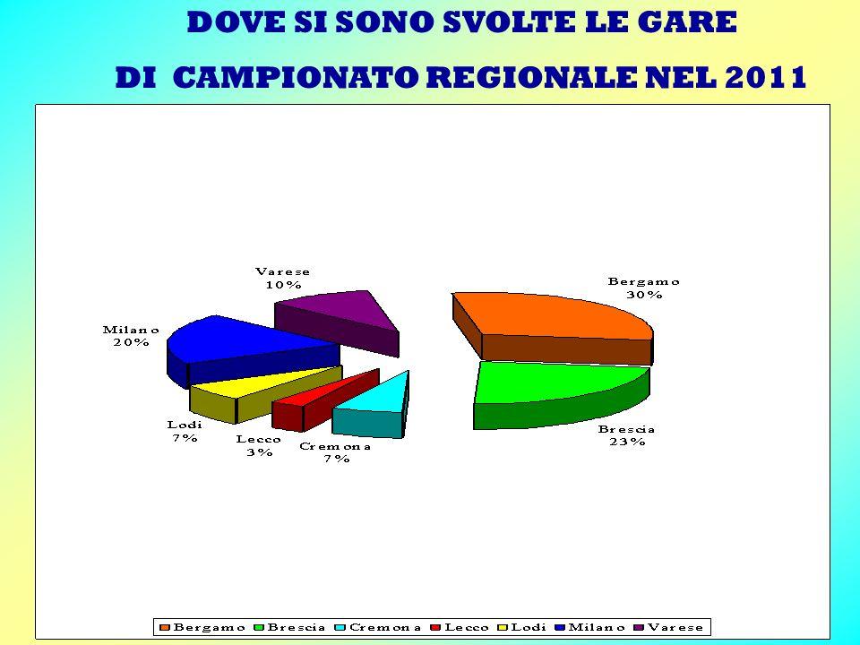DOVE SI SONO SVOLTE LE GARE DI CAMPIONATO REGIONALE NEL 2011