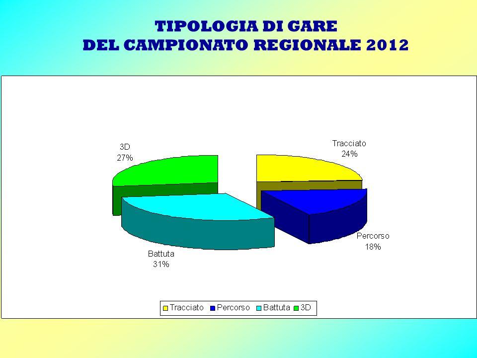 TIPOLOGIA DI GARE DEL CAMPIONATO REGIONALE 2012