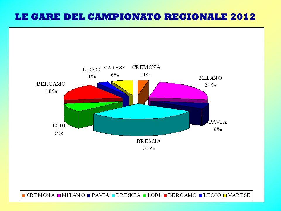 LE GARE DEL CAMPIONATO REGIONALE 2012