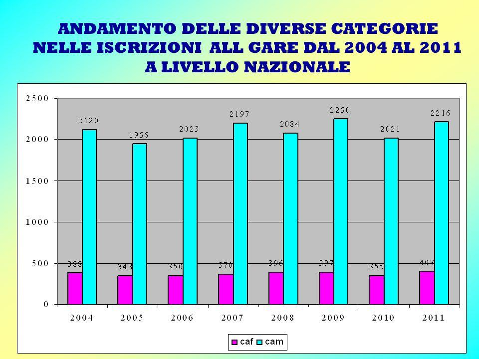 ANDAMENTO DELLE DIVERSE CATEGORIE NELLE ISCRIZIONI ALL GARE DAL 2004 AL 2011 A LIVELLO NAZIONALE LE CACCIATRICI E I CACCIATORI