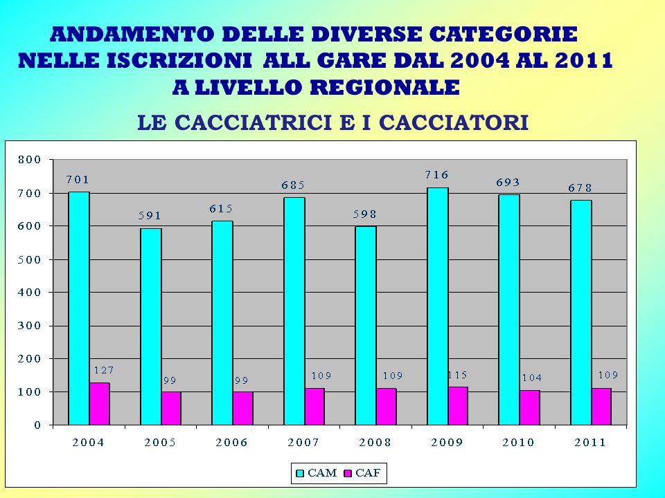 ANDAMENTO DELLE DIVERSE CATEGORIE NELLE ISCRIZIONI ALL GARE DAL 2004 AL 2011 A LIVELLO REGIONALE LE CACCIATRICI E I CACCIATORI