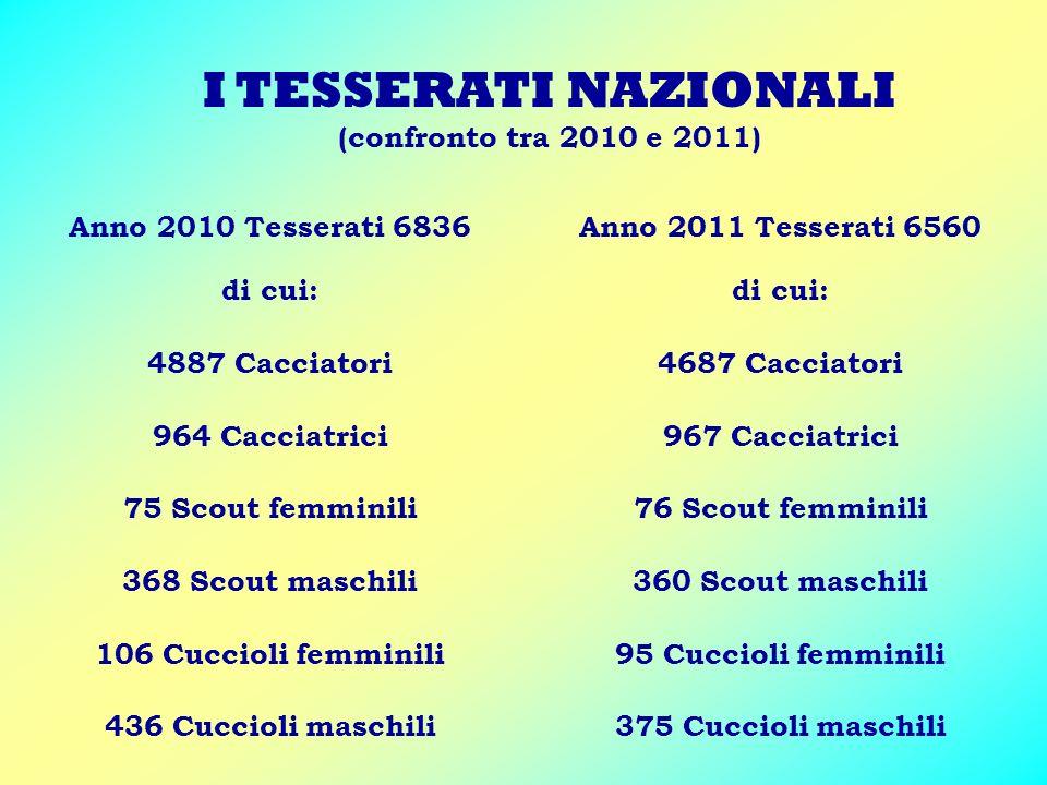 I TESSERATI NAZIONALI (confronto tra 2010 e 2011) Anno 2010 Tesserati 6836 di cui: 4887 Cacciatori 964 Cacciatrici 75 Scout femminili 368 Scout maschi