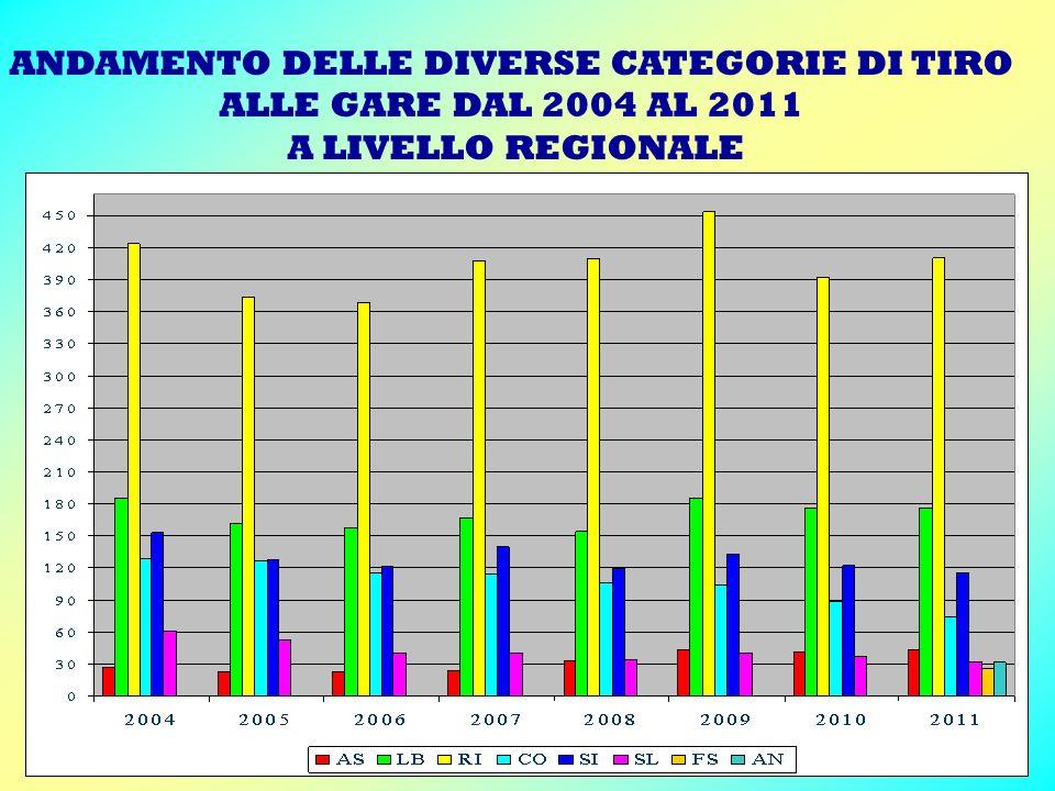 ANDAMENTO DELLE DIVERSE CATEGORIE DI TIRO ALLE GARE DAL 2004 AL 2011 A LIVELLO REGIONALE