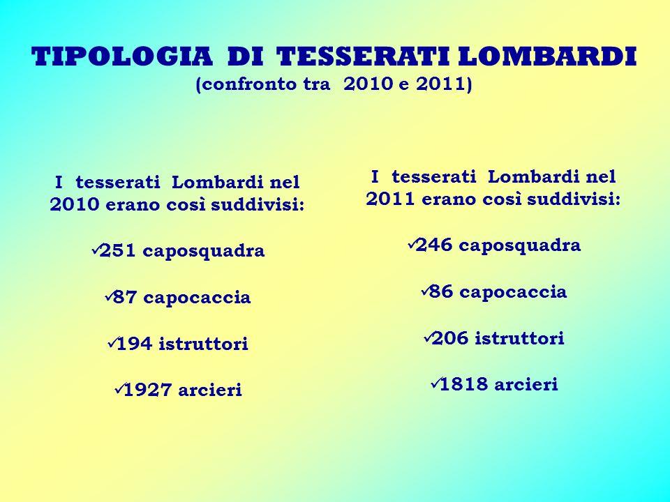 TIPOLOGIA DI TESSERATI LOMBARDI (confronto tra 2010 e 2011) I tesserati Lombardi nel 2010 erano così suddivisi: 251 caposquadra 87 capocaccia 194 istruttori 1927 arcieri I tesserati Lombardi nel 2011 erano così suddivisi: 246 caposquadra 86 capocaccia 206 istruttori 1818 arcieri