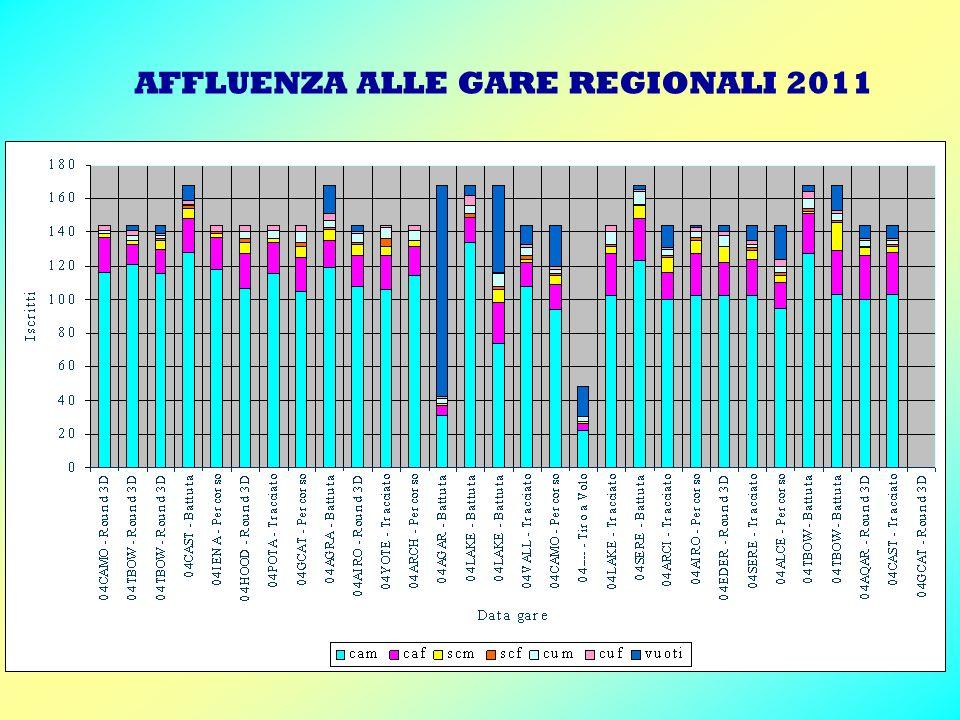 AFFLUENZA ALLE GARE REGIONALI 2011