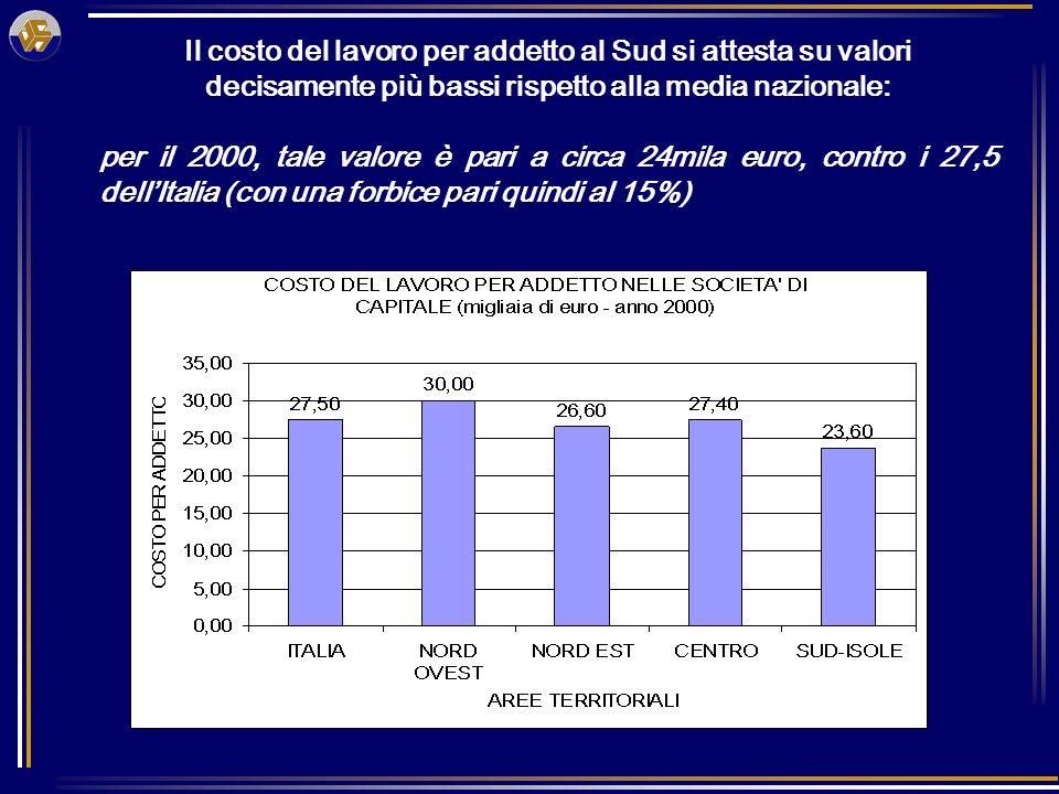 Il costo del lavoro per addetto al Sud si attesta su valori decisamente più bassi rispetto alla media nazionale: per il 2000, tale valore è pari a circa 24mila euro, contro i 27,5 dellItalia (con una forbice pari quindi al 15%)