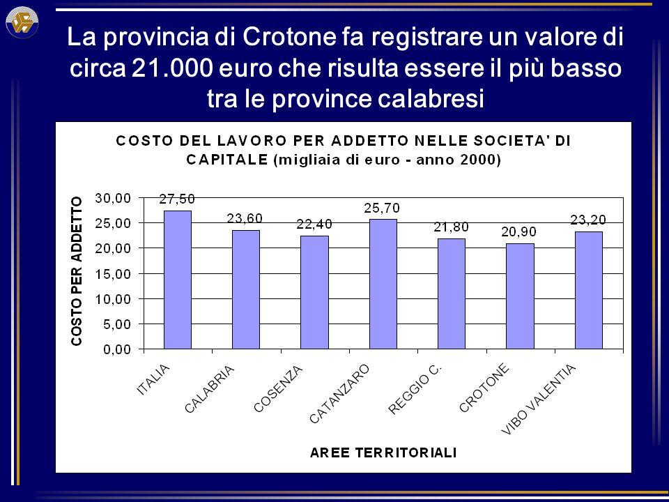 La provincia di Crotone fa registrare un valore di circa 21.000 euro che risulta essere il più basso tra le province calabresi